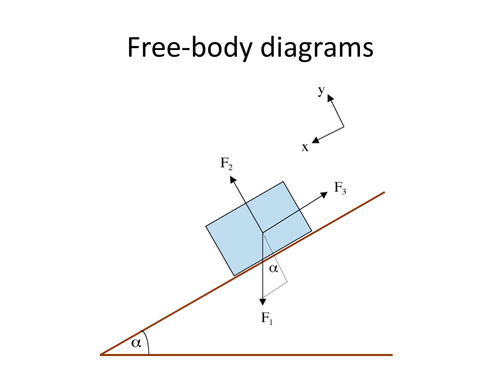 What Is Free Body Diagram In Mechanics Quora
