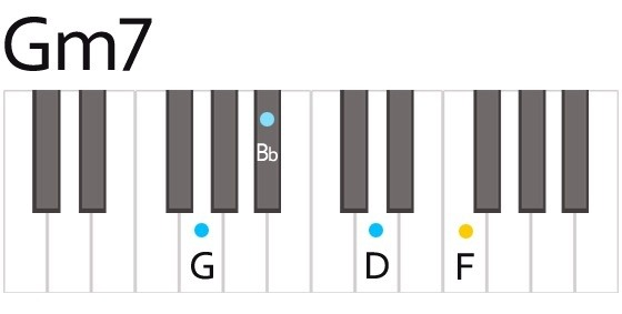 What Are Some Good Piano Jazz Chords With Pictures Quora