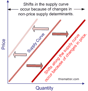 Shifts in supply.