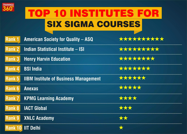 which is the best institute for six sigma, henry harvin, or ...