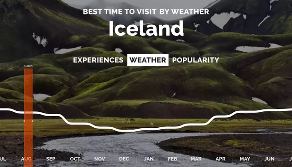 In Terms Of Weather, There Is Not Much Difference (see The Graph Below).  Check More Detailed Information On The Best Time To Visit Iceland On  Rove.me.