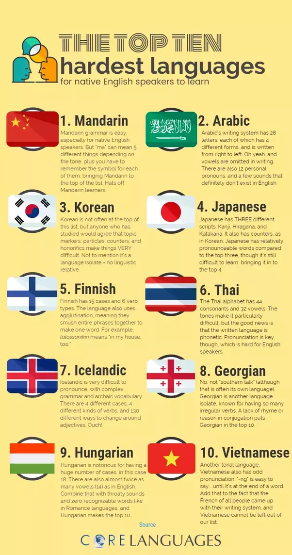 9 easy languages for English speakers - Matador Network