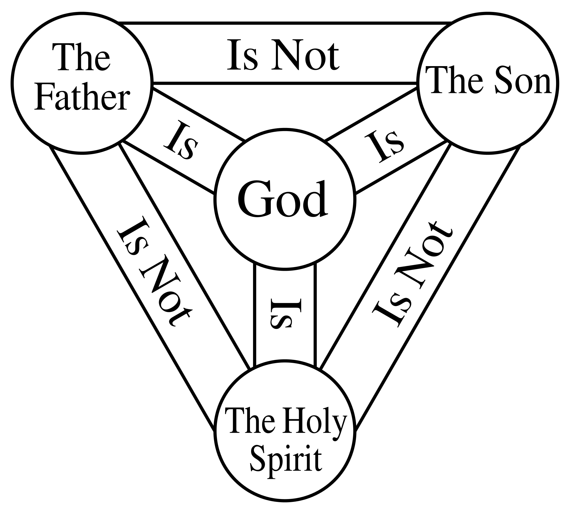 HE IS: God Is, Jesus Is, The Holy Spirit Is