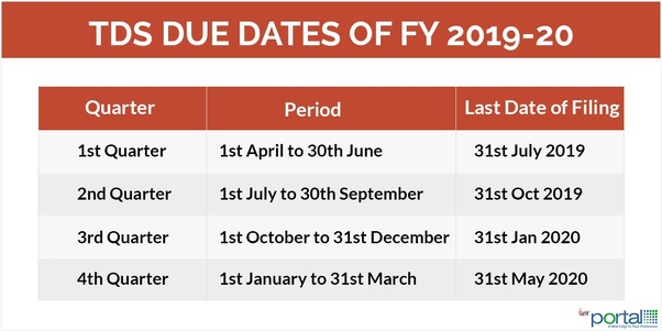 What are the due dates for filing TDS? - Quora