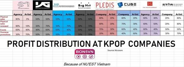How Do K Pop Idols Get Paid Quora