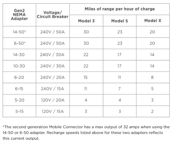 How fast can a Tesla Model 3 fully charge using a regular