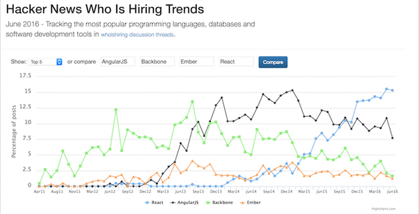 Should i learn react or angularjs quora on the hacker news the react popularity in the whoishiring has passed the angulars one you can find it on the trend graph below ccuart Images