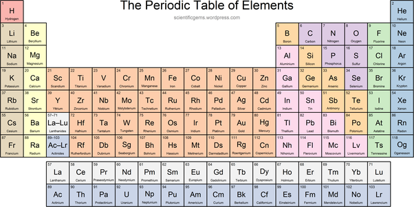 How many elements are known to...