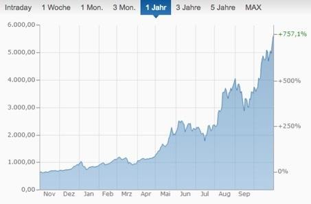 Bitcoins Euro Kurs