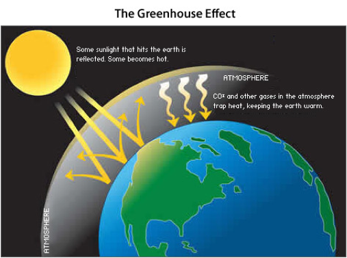 What Would Happen If All The Greenhouse Gases Were Removed From The