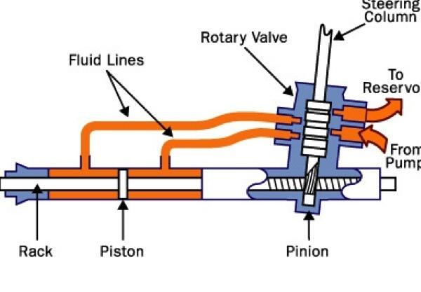 how does power steering work quora rh quora com integral power steering system diagram hydraulic power steering system diagram