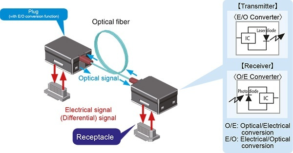 How Are Electrical Signals Converted Into Optical Signals