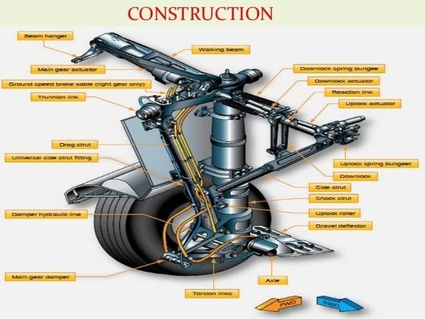 Why Is An Aircrafts Landing Gear Termed Gear Quora