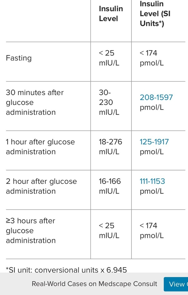 What is the reference range uu ml of insulin level on fasting quora