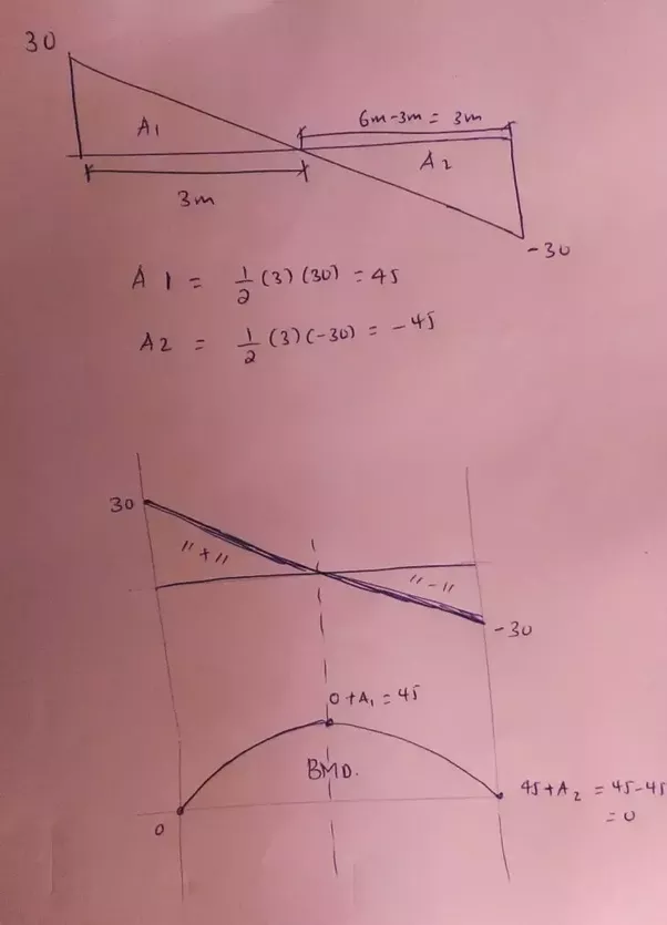 How to draw shear force and bending moment diagrams strength of the other method is to take section at different locations whenever necessary for example if concentrated load is located at some point you will take ccuart Images