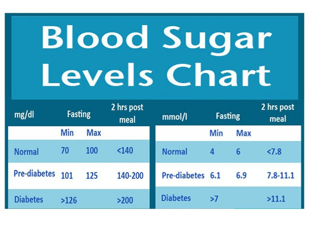 Is 247 blood sugar level in fasting too high for 36 year old? - Quora