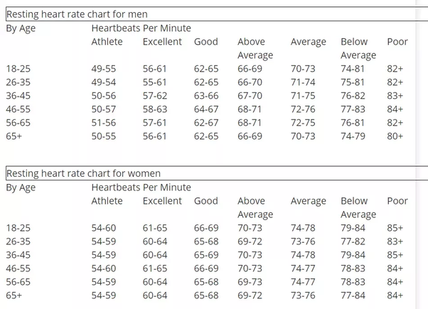 Is 75 Beats Per Minute An Average Heart Rate Quora