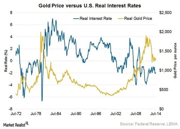 Gold Price Is Correlated With The Us Dollar It A Safe Haven Et And Because Fed Interest Rate Decisions Affect They Also Indirectly