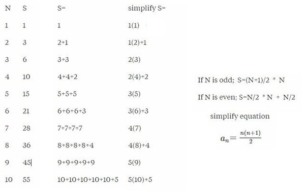 What is the formula of the sequence 1 3 6 10 15 21 quora 28k views view upvoters fandeluxe Image collections