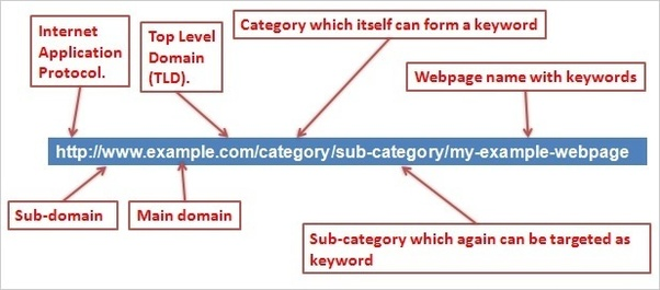 What best URL structure for SEO? - Quora