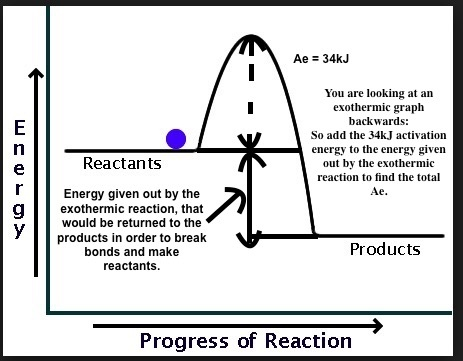 activation energy equation enthalpy