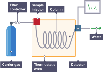 What is gas chromatography? - Quora