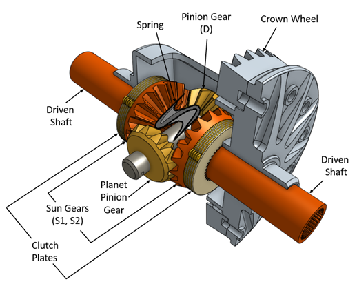 Which Type Of Differential Should Be Used In Fsae Vehicles