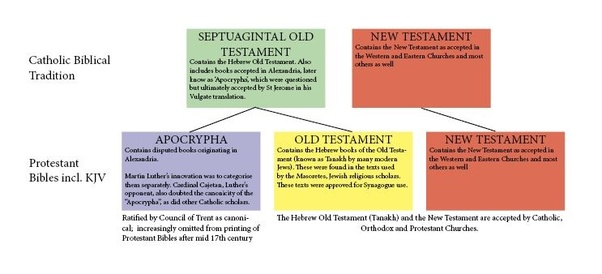 Why did Protestants remove the Apocrypha from the King James Bible