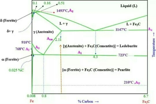 How does pearlite and cementite differ quora here is iron carbon phase diagram ccuart Choice Image