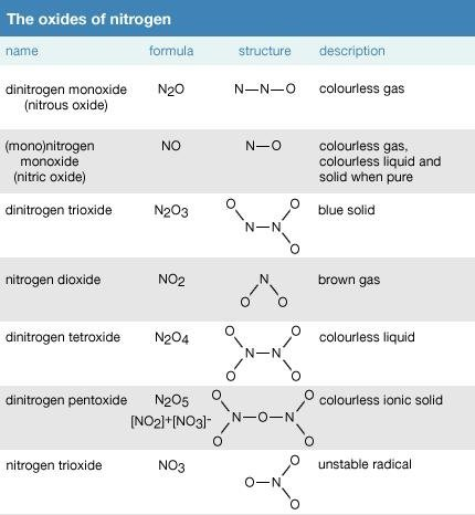 Ammonium Hydroxide Physical And Chemical Properties