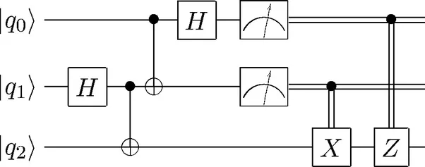 how to calculate results with the quantum qubits