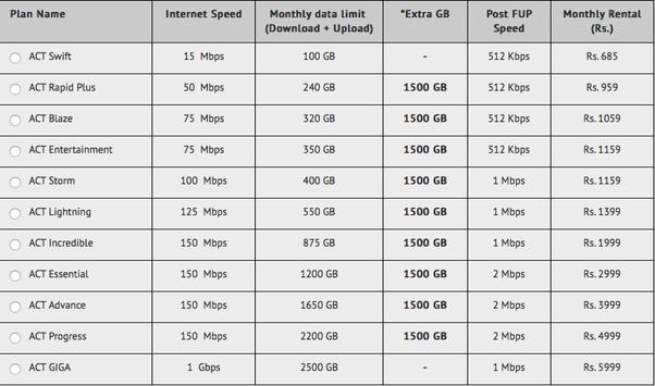 Is ACT Fibernet a good broadband connection? - Quora