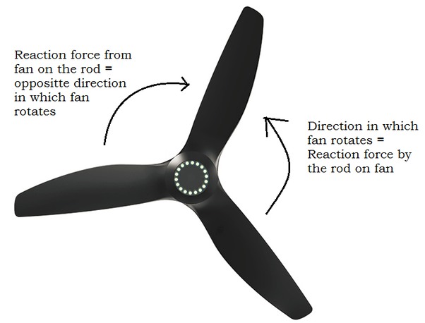 Why do table fans rotate in the clockwise direction and ceiling as for a regular ceiling fan the reaction force is earned from the rod itself mozeypictures