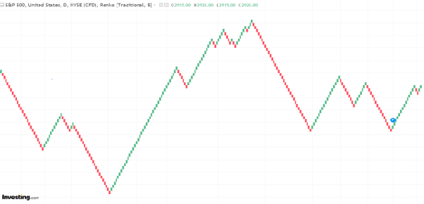 How can we use renko charts for trading and also investing