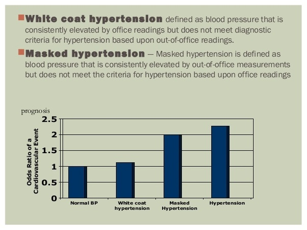 Masked Hypertension: Causes, Identifying MH, Management of MH