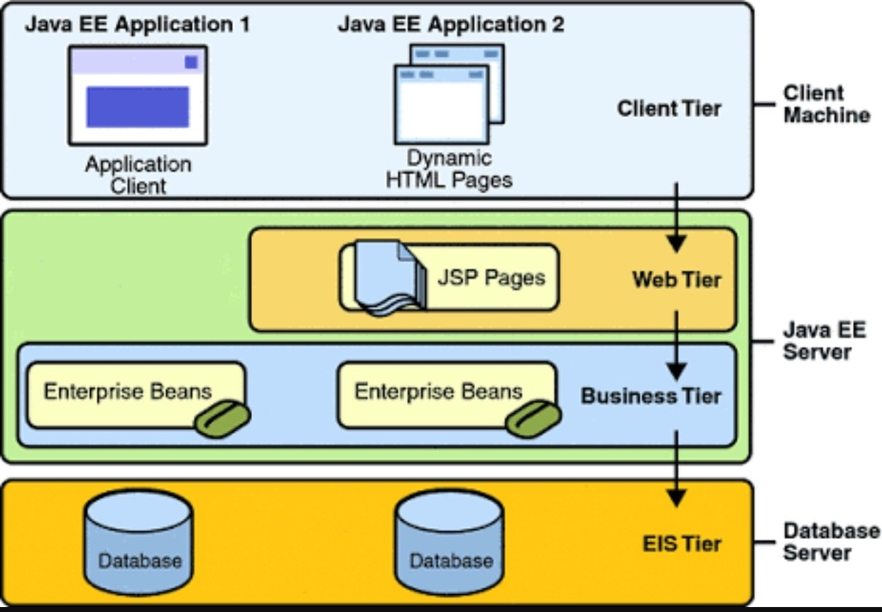 How is Java used in web development? - Quora