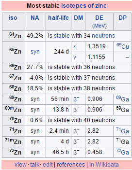 Delightful If You Want To Know Why Zn Is 65.39 You Need To Know That This Number Is An  Weighted Average Of All AU Of The Stable Isotopes Of Zn.