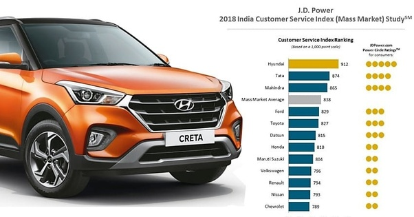 Which car company in India provides the best after sales