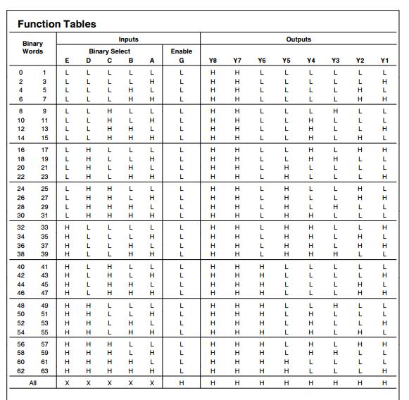 logic gates ic numbers pdf