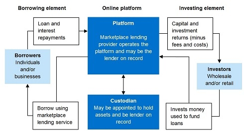 Has Anyone Used Peer To Peer Lending To Fund A Business Quora