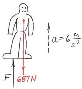 An elevator is moving vertically upwards with an acceleration of 6 this time i will separate the man from the floor and draw a free body diagram of only the man ccuart Gallery