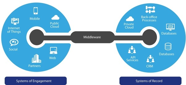 The Ultimate List of Middleware - XebiaLabs