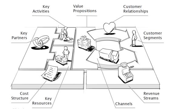Apa Contoh Bisnis Model Untuk Startup Sosial Quora