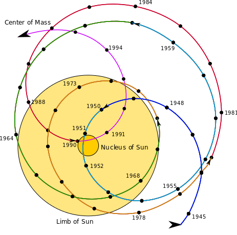 What is the center of our solar system and why quora to the suns nucleus like in 1951 or as far as almost another sun away like in 1983 heres the barycenter of the solar system between 1945 and 1995 ccuart Image collections