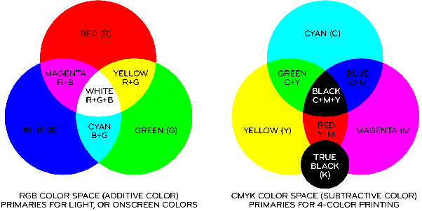 If Were Talking About LIGHT As In The Primary Colors Used On Computer Screen Youre Viewing Or TV Industry This Is RGB Color Space