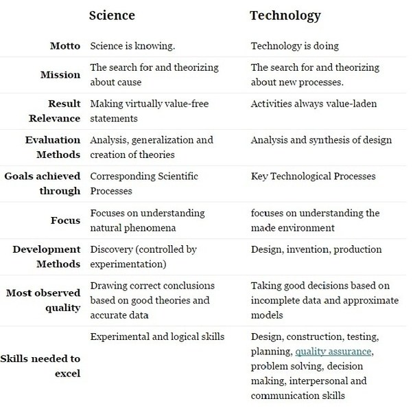 Science Physics Difference: What Are The Main Differences Between Science And