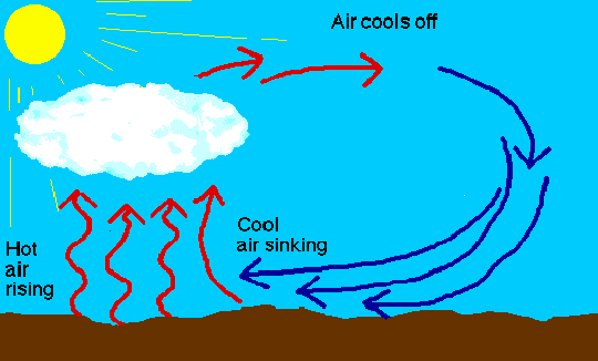 what causes wind? - quora