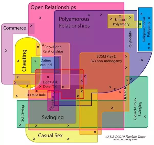 Is Polyamory Just A Rebranding Of Open Relationships Quora
