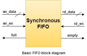 What is the Verilog code for the synchronous FIFO block