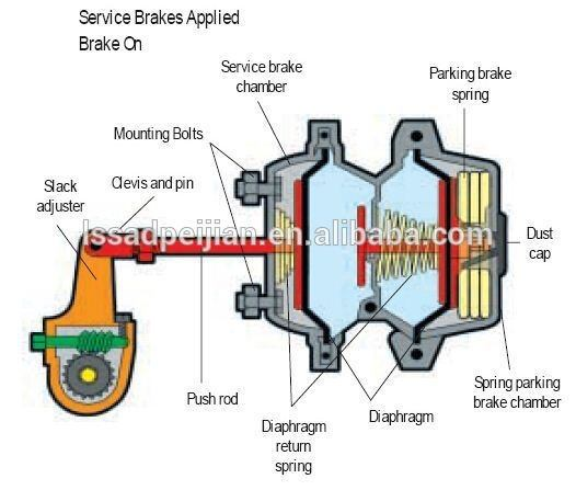 Trucks How Does An Air Brake Work Quora
